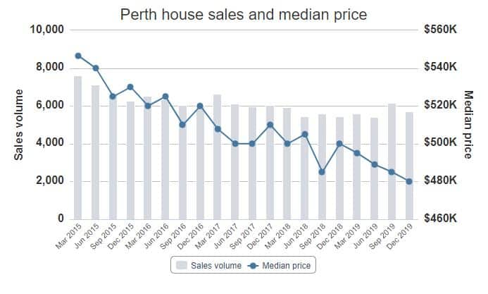 Perth House Sales