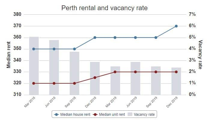 perth rental vacancy rate 2020