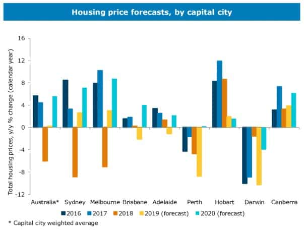 perth property report January 2020